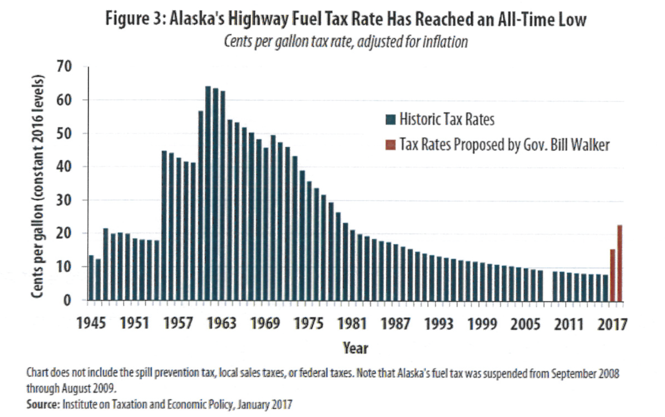 If enacted, Alaska's motor fuel tax would triple, but remain less than half of its inflation-adjusted high. (Screen capture of Institute of Taxation and Economic Policy report).