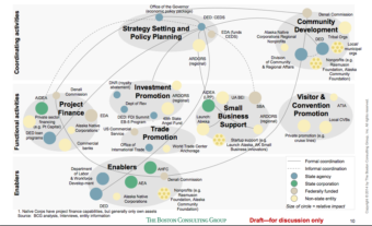 A slide from the Boston Consulting Group's presentation about the consolidation of state corporations that resulted from Administrative Order 281.