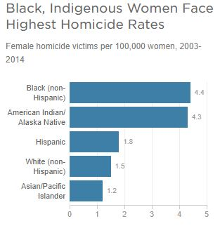 Horizontal bar graph of the homicide rate for black and indigenous women compared to women from other ethnic groups.