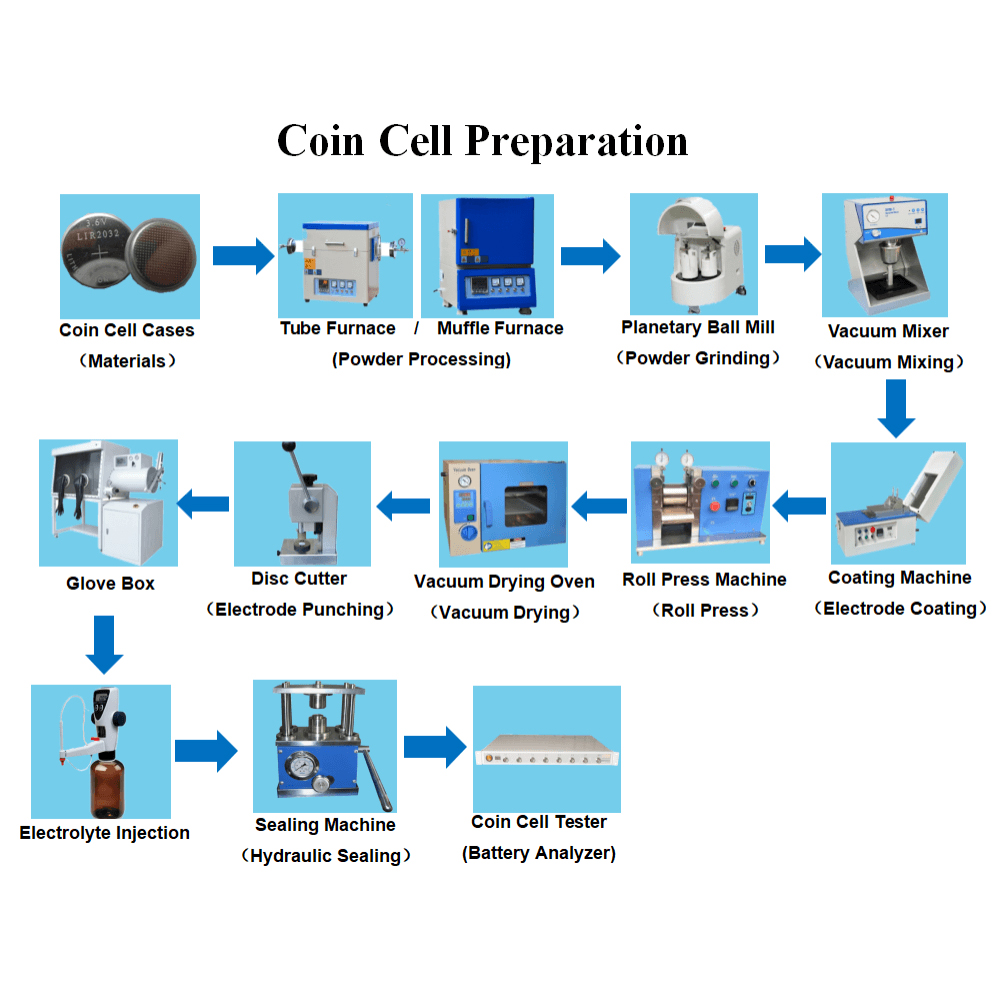 How to Make Coin Cell