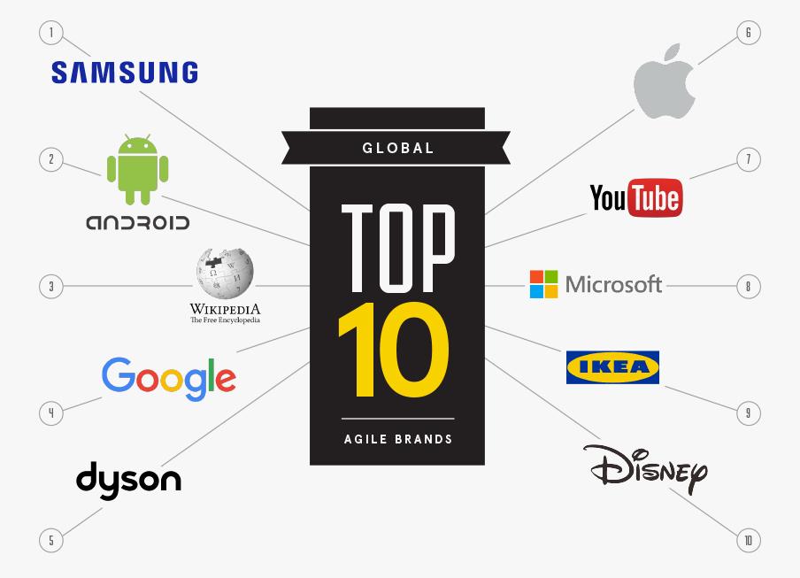 Global-list
