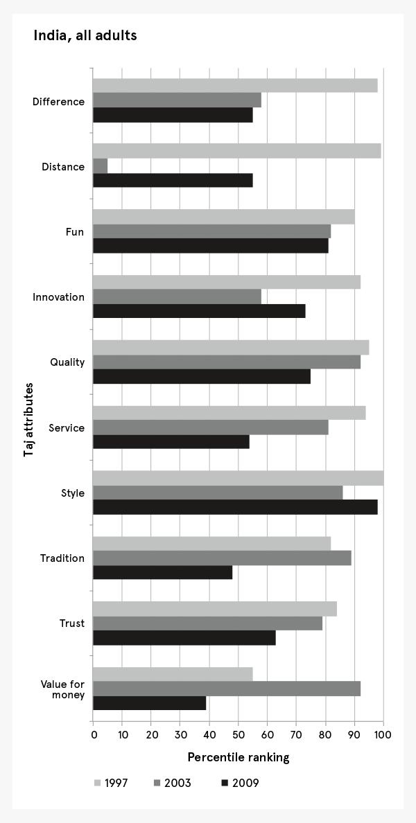 Taj Group's Attributes as Surveyed Across Indian Adults