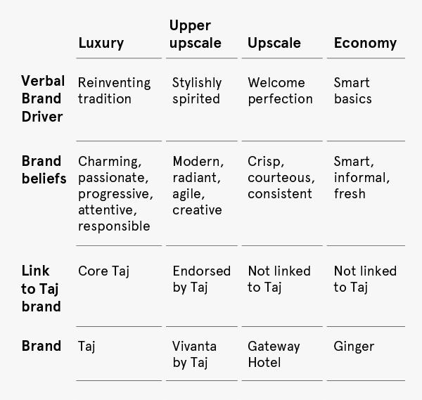 Taj Group Brand Architecture