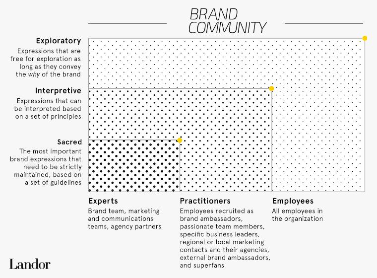 Brand Community Model framework