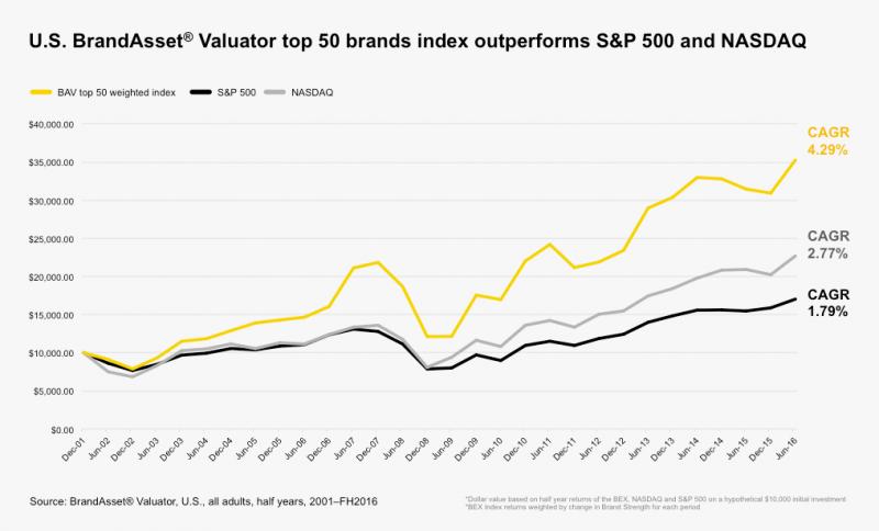 Brand Accountability: Landor BrandAsset® Valuator Brand Strength Chart