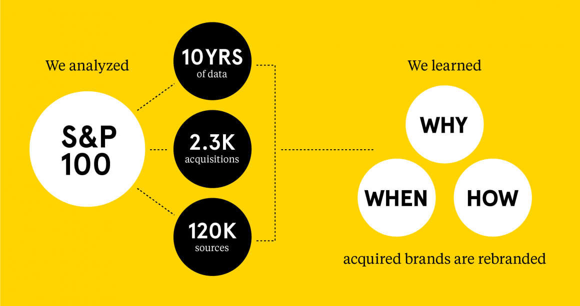 Landor M&A Brand Study: Methodology infographic