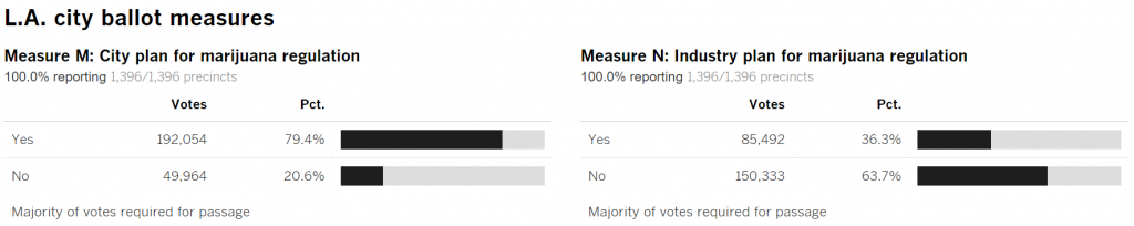 measure m-results