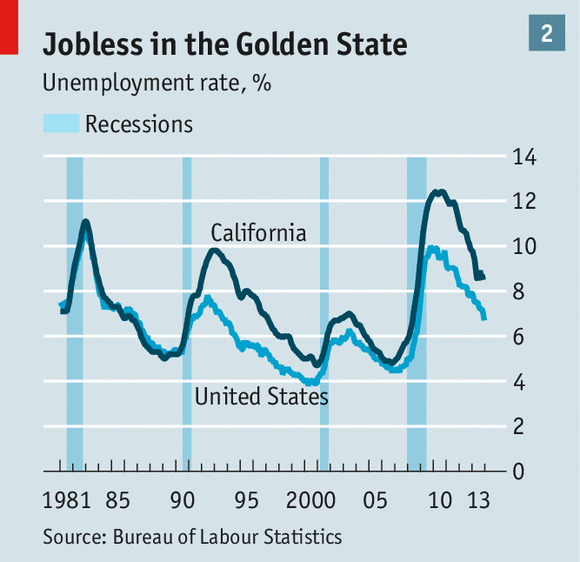 This graph compares California's unemployment rate to the US average between 1981 and 2013. (from The Economist)