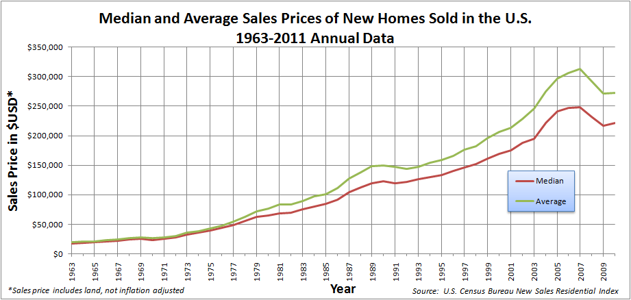 This graph shows the median and average sale prices of homes sold in the US from 1963 to 2011. The rapid rise and collapse of the bubble can be seen near the right edge of the graph.