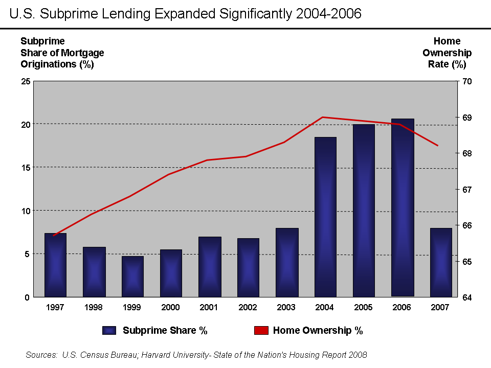 """U.S. Home Ownership and Subprime Origination Share"" by Farcaster at en.wikipedia. Licensed under CC BY-SA 3.0 via Wikimedia Commons - http://commons.wikimedia.org/wiki/File:U.S._Home_Ownership_and_Subprime_Origination_Share.png#/media/File:U.S._Home_Ownership_and_Subprime_Origination_Share.png"