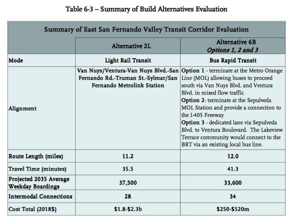 Cuadro con el análisis de alternativas para el Corredor de Transporte del Este de San Fernando Valley.