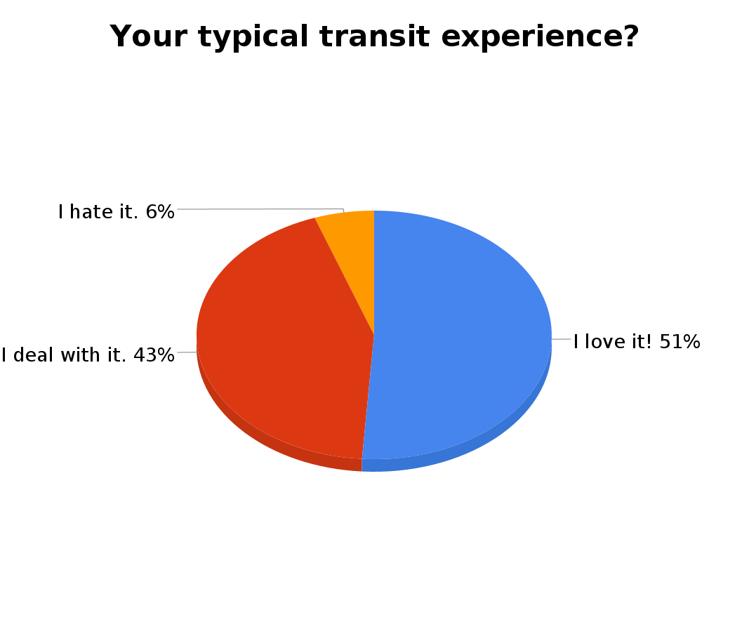 Describe your typical transit experience?