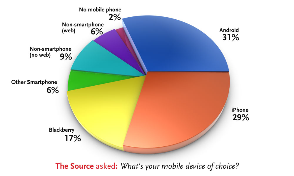 The Source poll: Mobile Devices