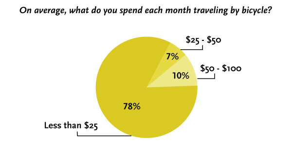 Why I Cycle: how much do yu spend each month traveling by bicycle