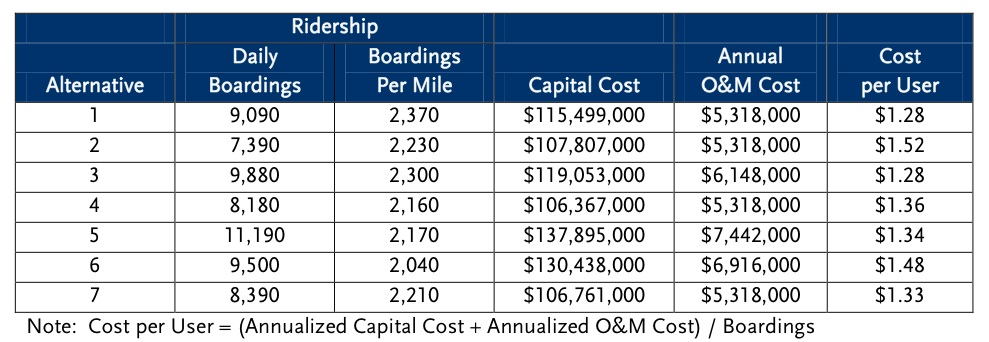 Streetcar Ridership and Cost