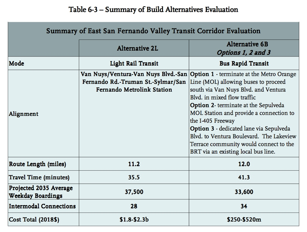 The project alternatives recommended for more study by Metro staff. Click above to see larger.