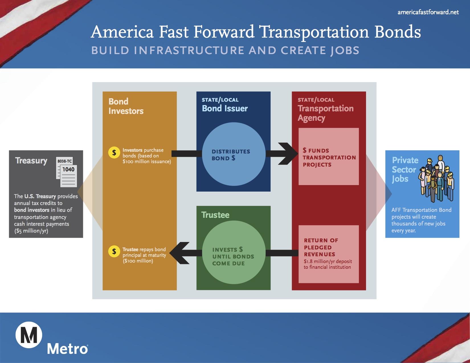 America Fast Forward Bonds