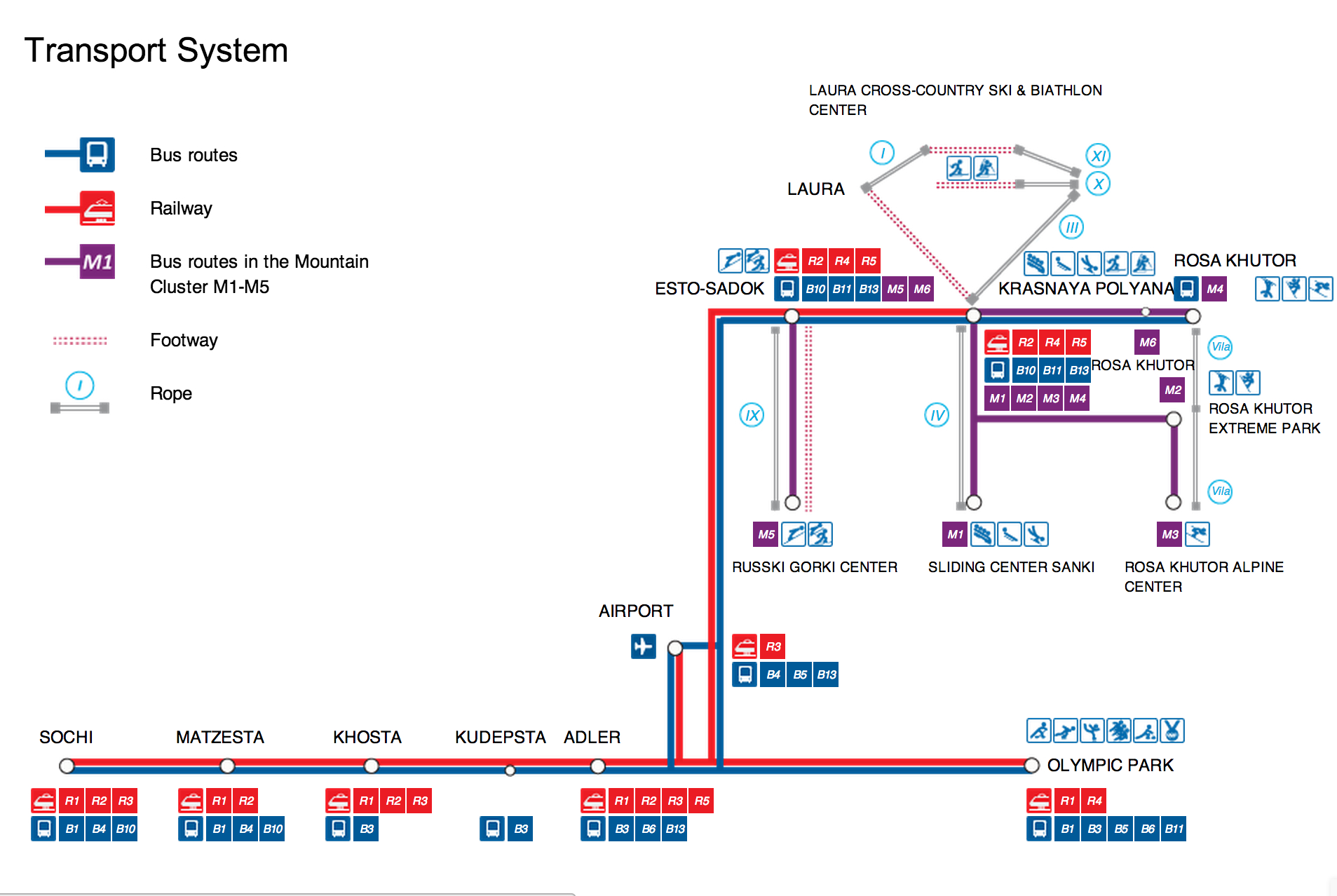 Most of the transit lines in the above map are new. Source: Sochi2014 website.