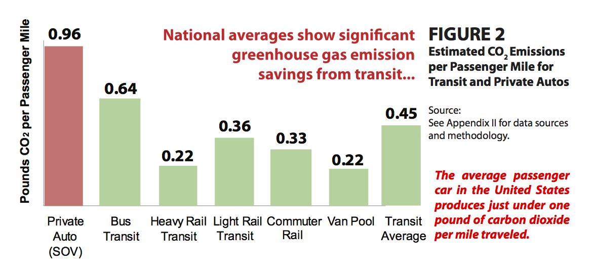 greenhousegas