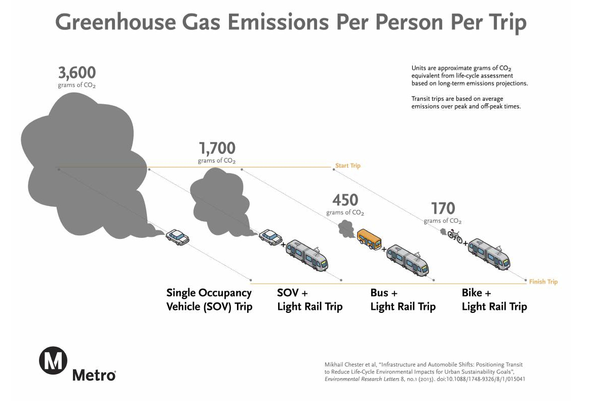 Bikes and walking transit lower greenhouse gas emissions the as the chart neatly shows taking transit can be an effective way to reduce greenhouse gases pooptronica Choice Image