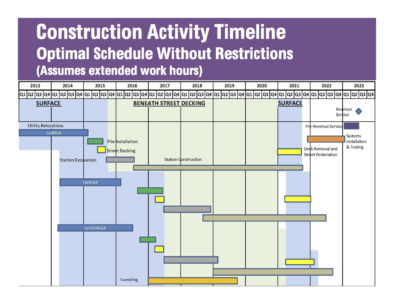 New Purple Line Extension presentation provides construction – Construction Timeline