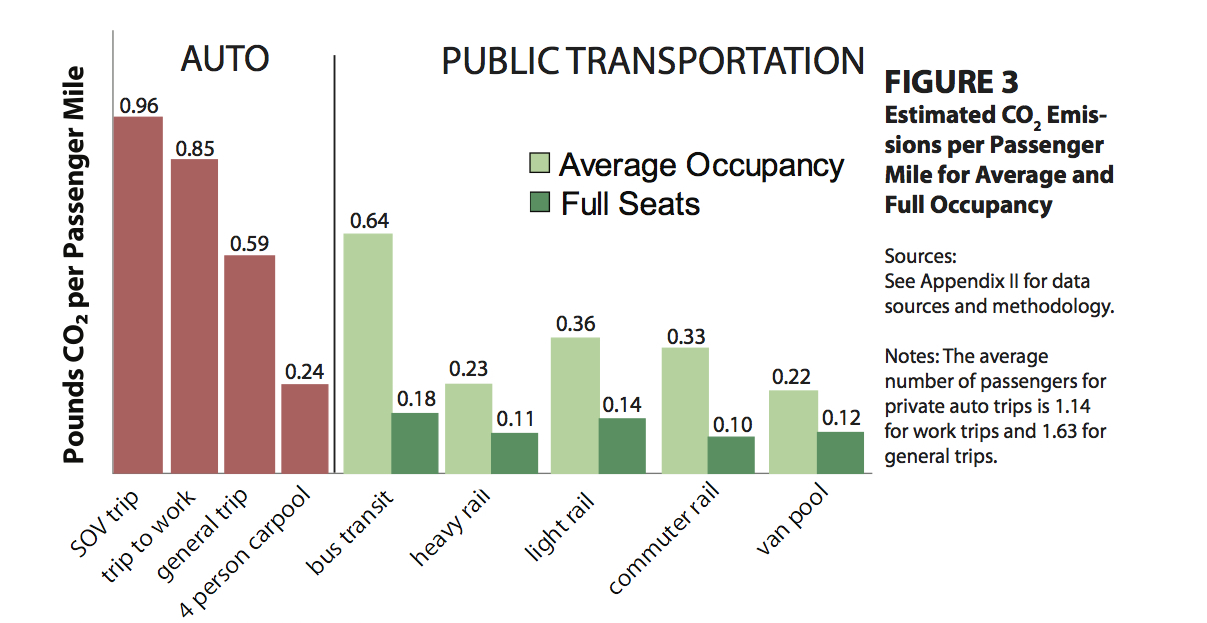 PublicTransportationsRoleInRespondingToClimateChange2010