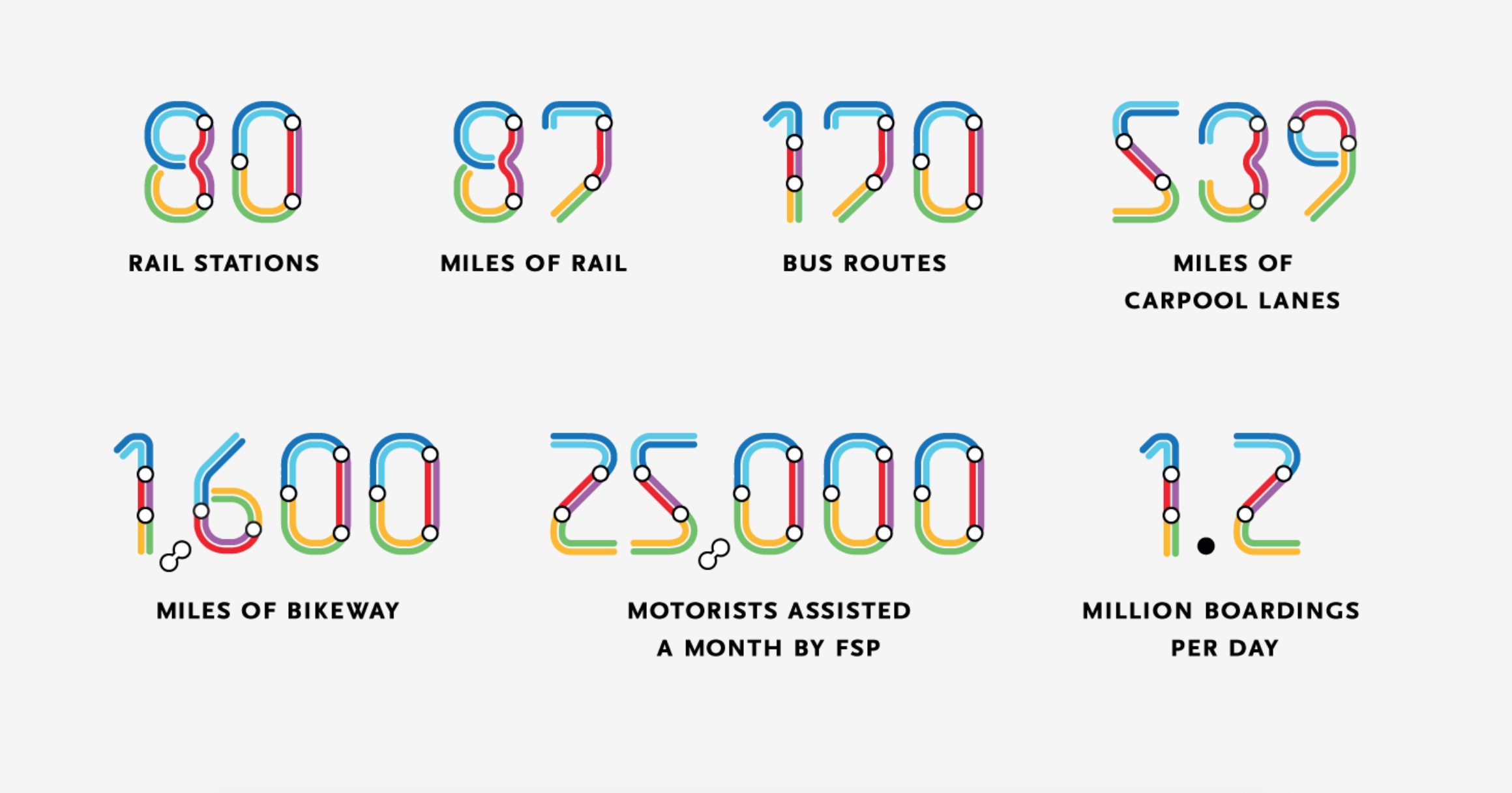 metro rail by the numbers