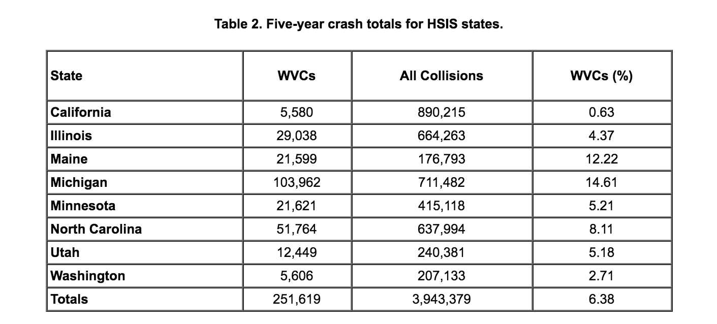 Source: Federal Highway Administration.