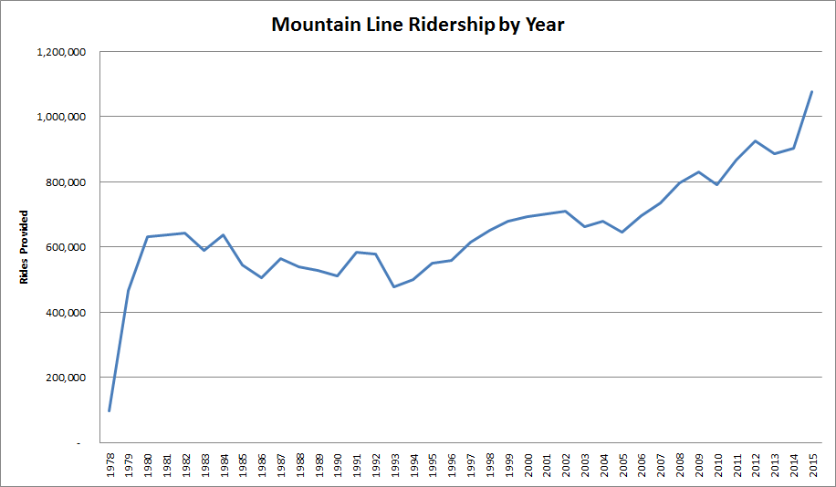Bus ridership in the Missoula area.