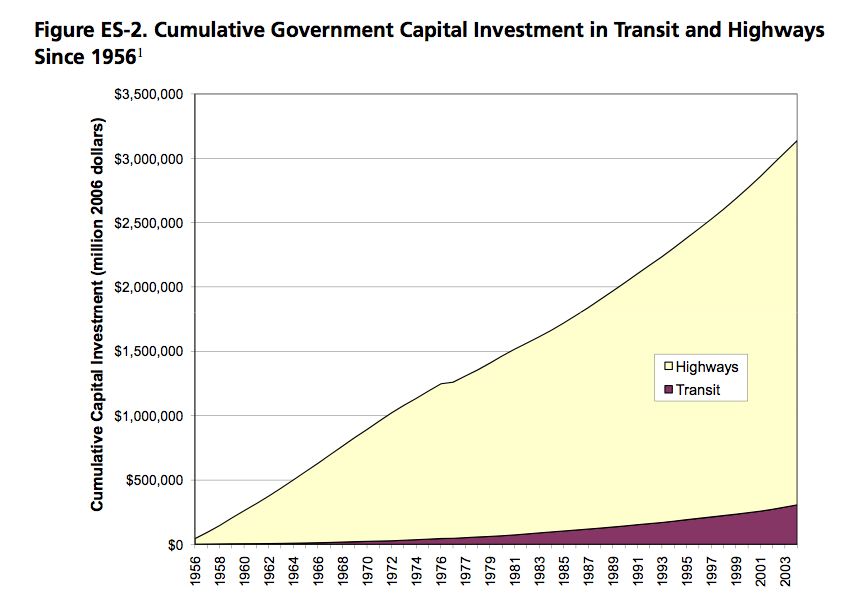 transitinvestment