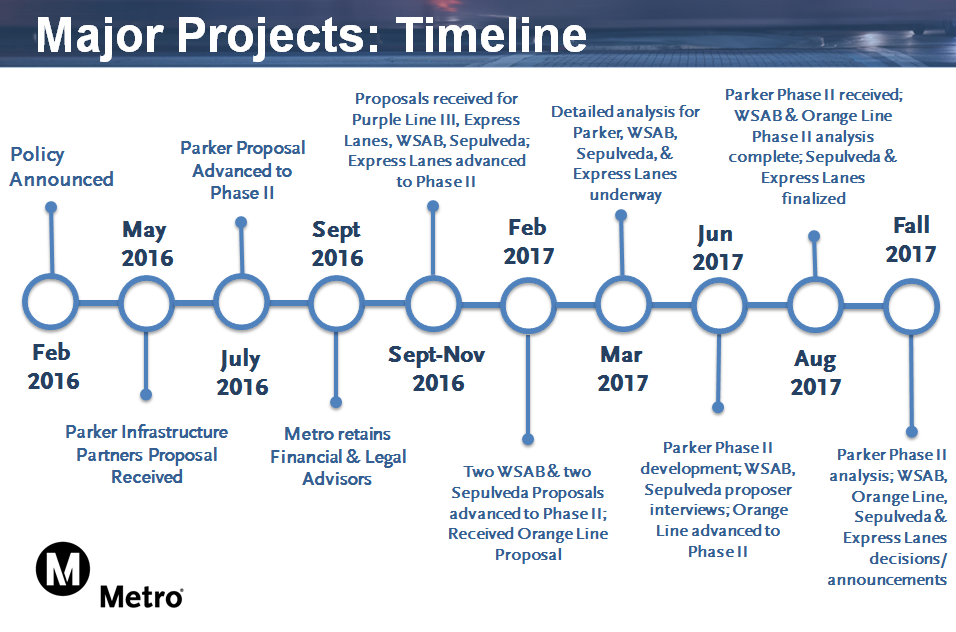 Mega Projects Timeline