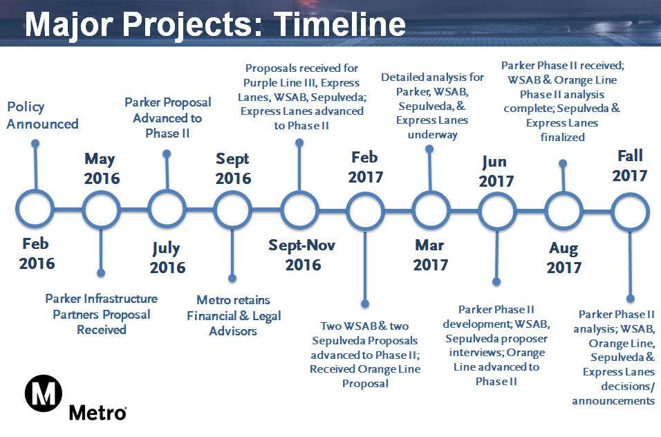Mega Projects Timeline