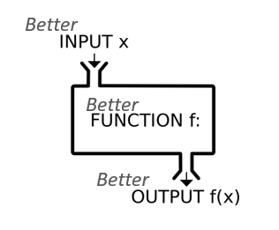 Improve inputs and process for better outputs