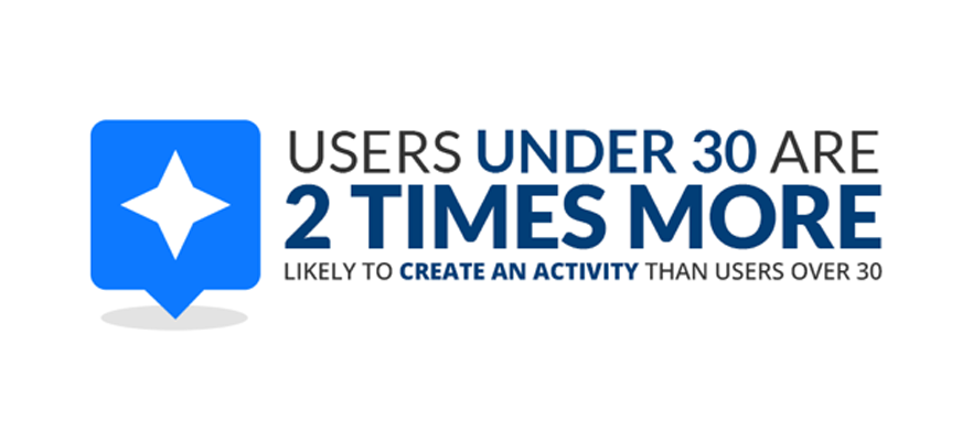 MyLion users under 30 are 2x more likely to create an activity than users over 30