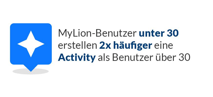 MyLion-Benutzer unter 30 erstellen 2x häufiger eine Activity als Benutzer über 30