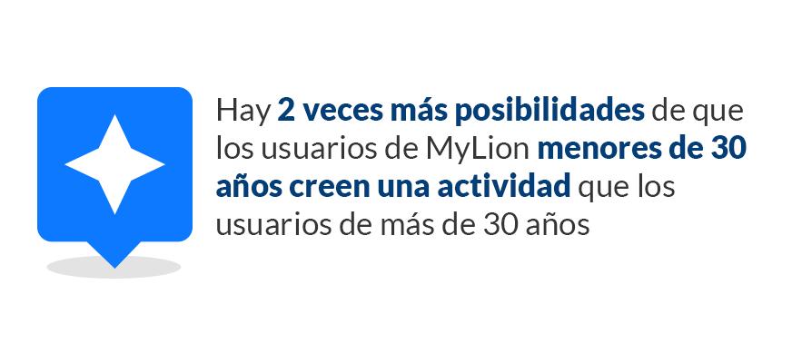 Hay 2 veces más posibilidades de que los usuarios de MyLion menores de 30 años creen una actividad que los usuarios de más de 30 años