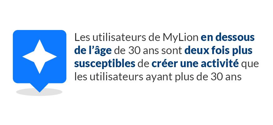 Les utilisateurs de MyLion en dessous de l'âge de 30 ans sont deux fois plus susceptibles de créer une activité que les utilisateurs ayant plus de 30 ans