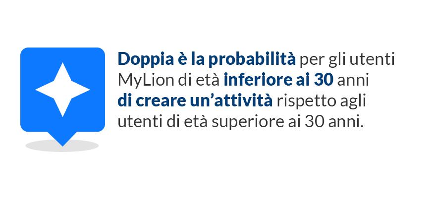 Doppia è la probabilità per gli utenti MyLion di età inferiore ai 30 anni di creare un'attività rispetto agli utenti di età superiore ai 30 anni.