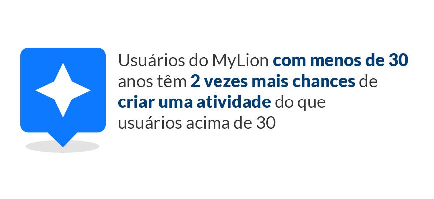 Usuários do MyLion com menos de 30 anos têm 2 vezes mais chances de criar uma atividade do que usuários acima de 30
