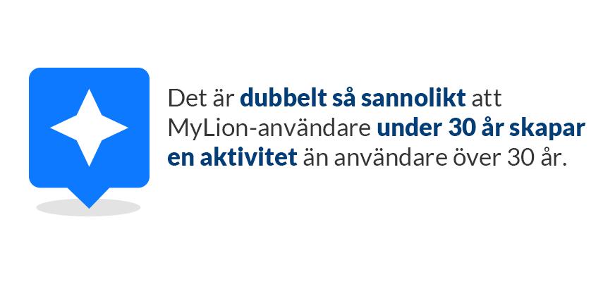 Det är dubbelt så sannolikt att MyLion-användare under 30 år skapar en aktivitet än användare över 30 år.