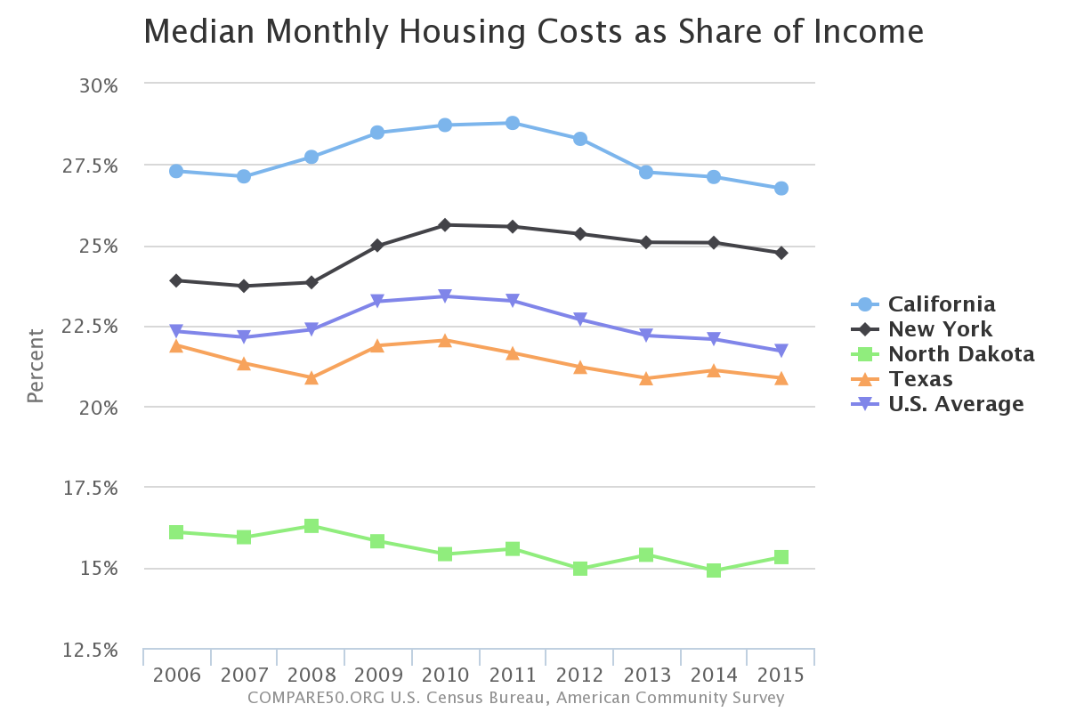 Compare - Cost of living comparison us map