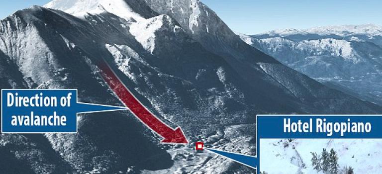 義大利大地震引發雪崩,30多人遭到活埋!