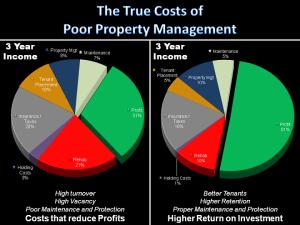 True Costs of Poor Property Management