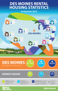 Des Moines Rental Rates Infographic - First Quarter 2015