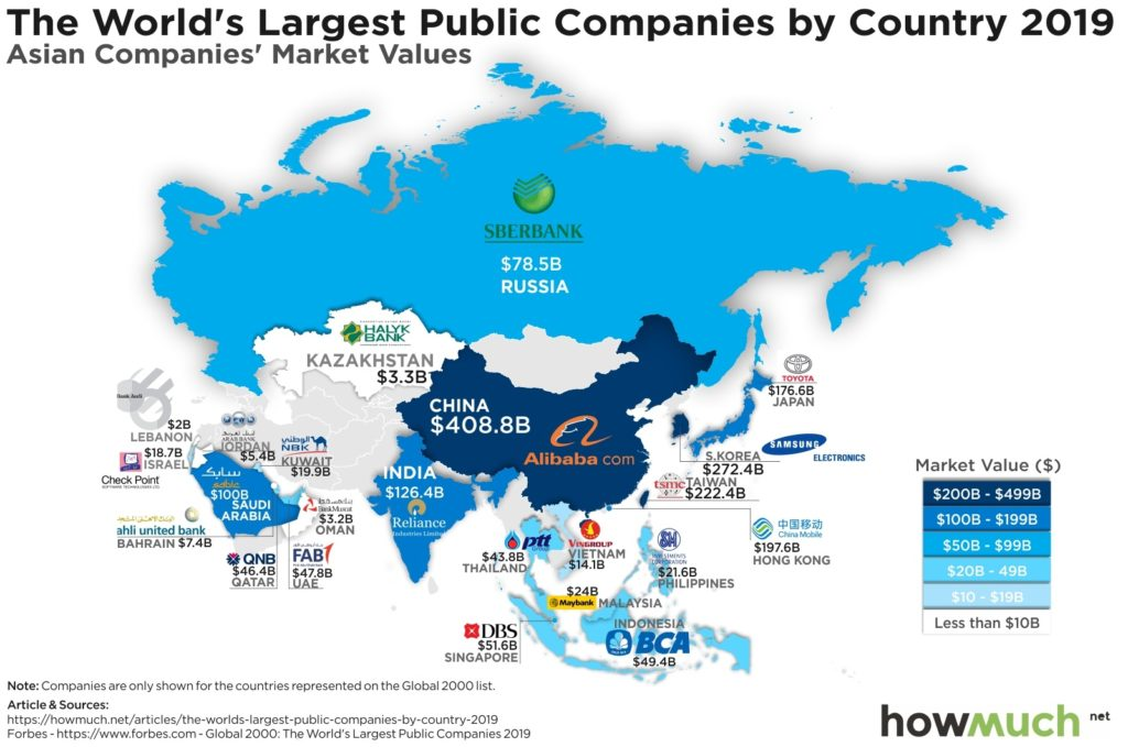 the-worlds-largest-public-companies-by-country-2019-Asia-b849-1024x679