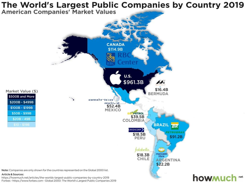 the-worlds-largest-public-companies-by-country-2019-Americas-3a91-1024x760