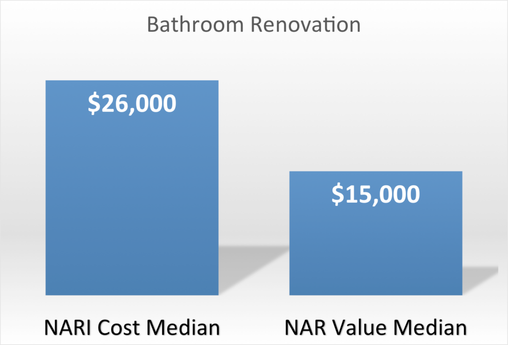 Bathroom Renovation List projects with payoff: nar remodeling impact report 2015