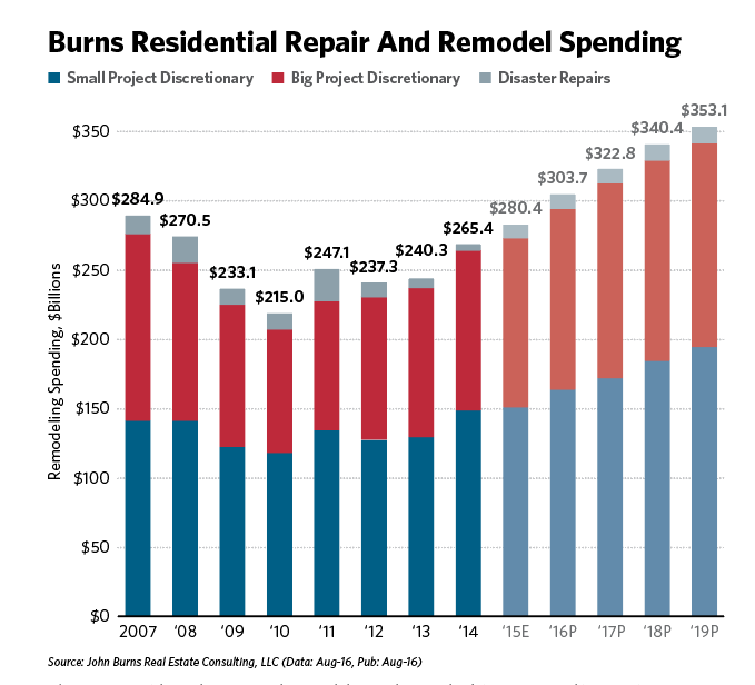 Years ahead home repair and remodeling.