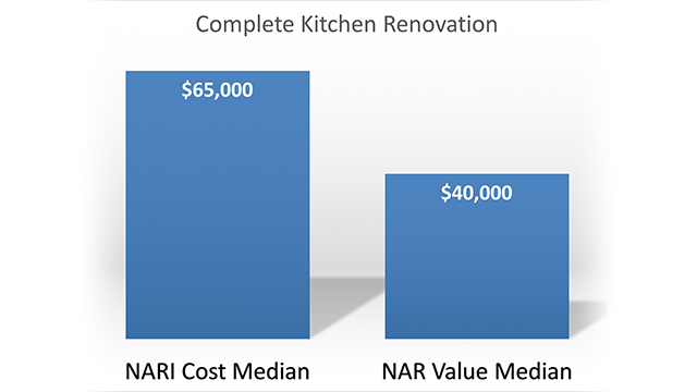 Remodeling s cost and value on the rise residential design for Complete kitchen remodel price