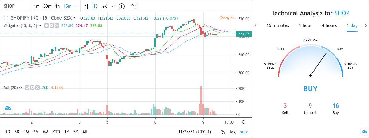 SubToo's Signal : BUY - SHOP - 321.61 USD by TradingView Snapshot